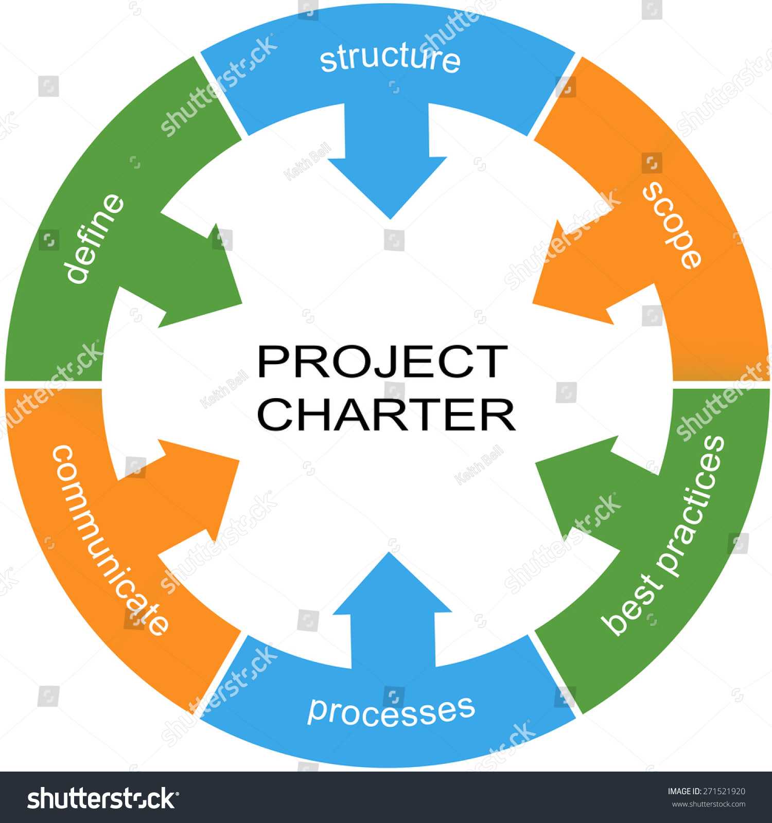 project scope and charter The project charter should include the needs, scope, justification, and resource commitment as well as the project's sponsor(s) decision to proceed or not to proceed with the project it is created during the initiating phase of the project.