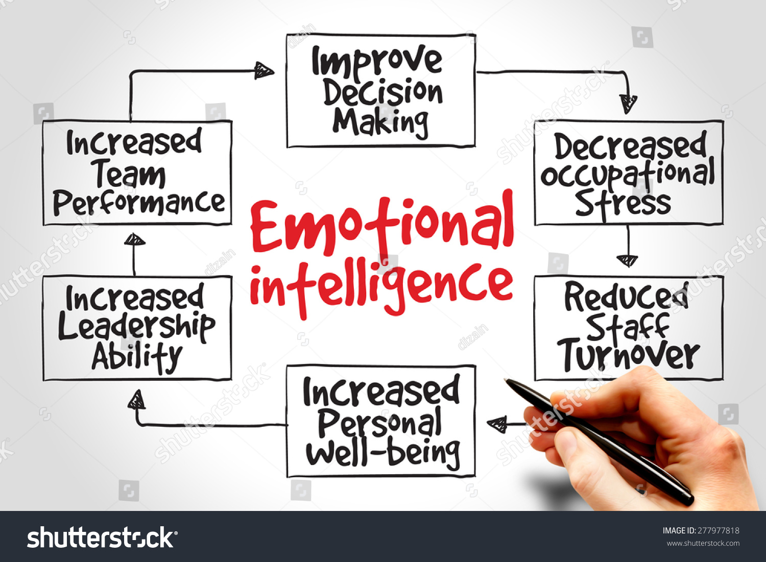 an introduction to the concept of emotional intelligence 2015-12-04 19 1997 wessinger, 1998) and of the scientific researchers (eg davies, et al, 1998 mayer, caruso, & salovey, 2000 petrides & furnham, 2000, 2001) the concept of emotional intelligence can be traced to the notable.