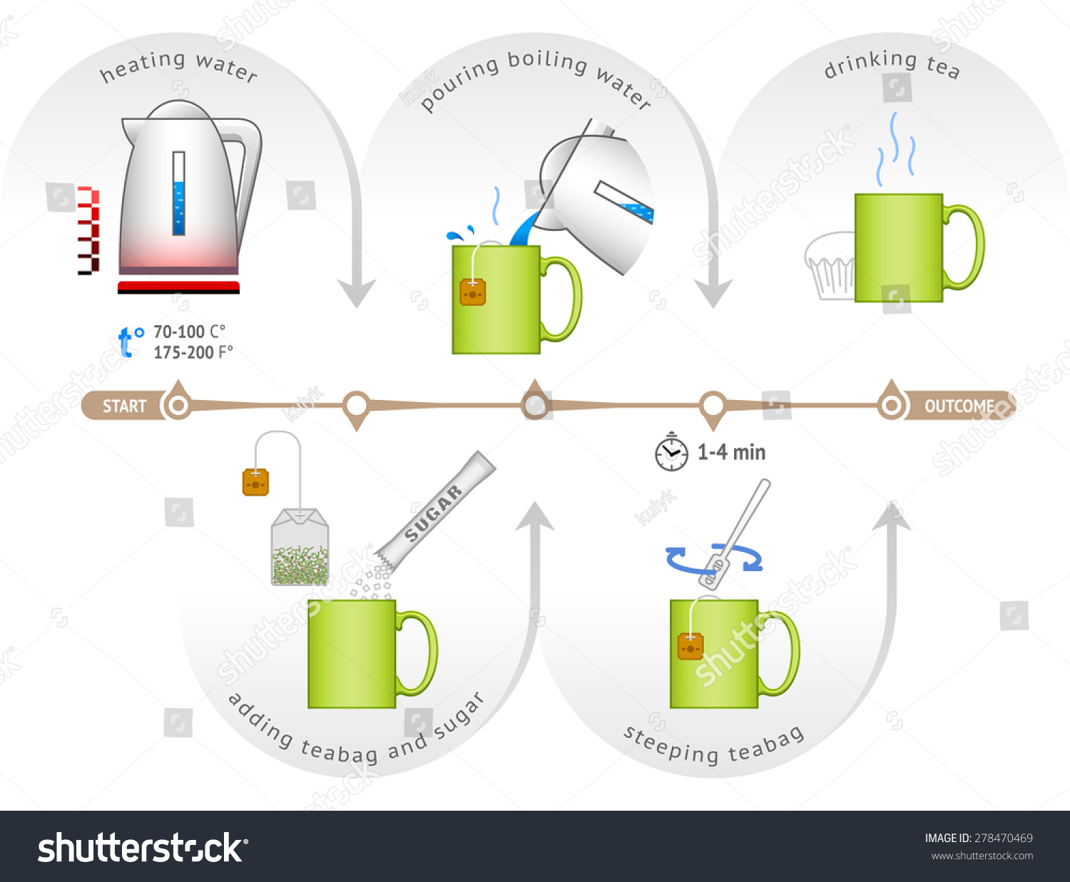 infographic for process of brewing teabag step by step instructions make cup of tea