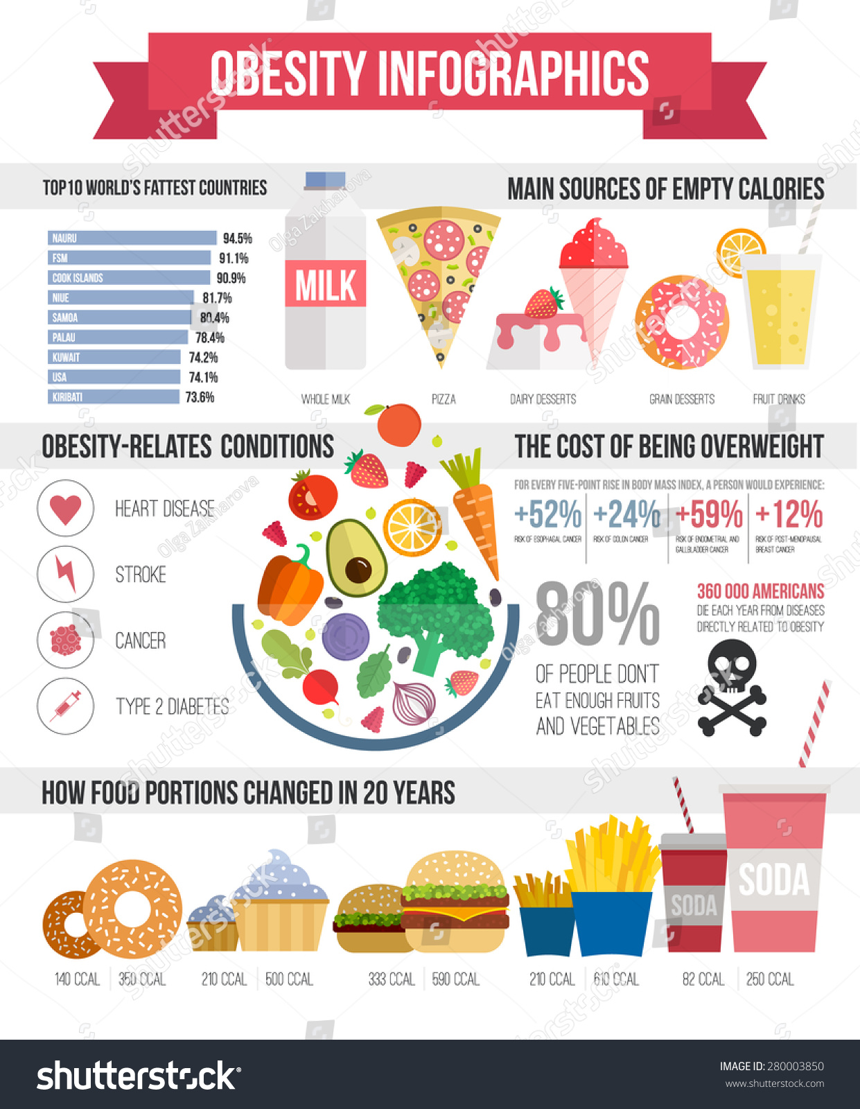 Statistical Data On Obesity And Fast Food
