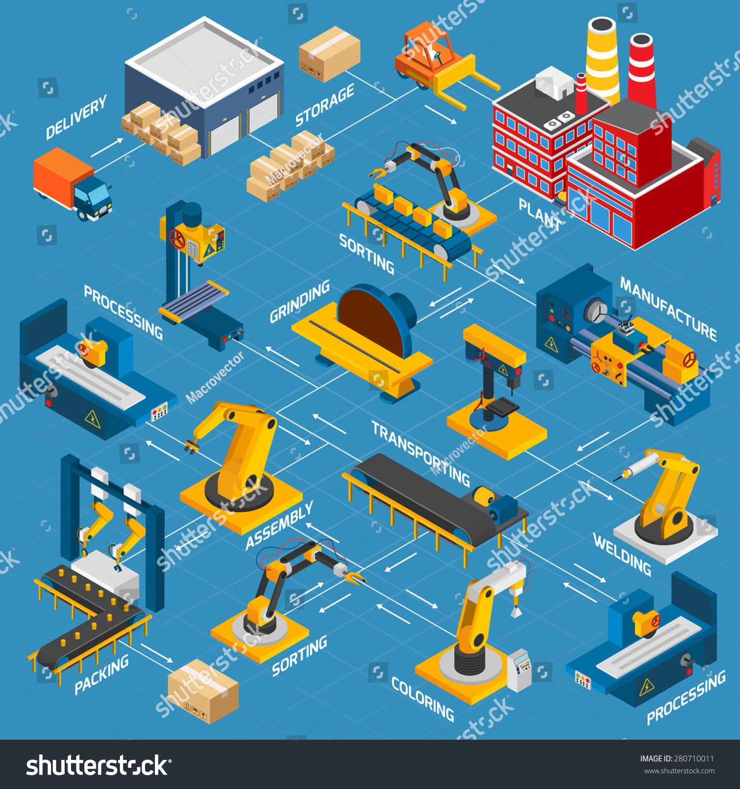 Isometric Factory Flowchart Robotic Machinery Symbols 280710011