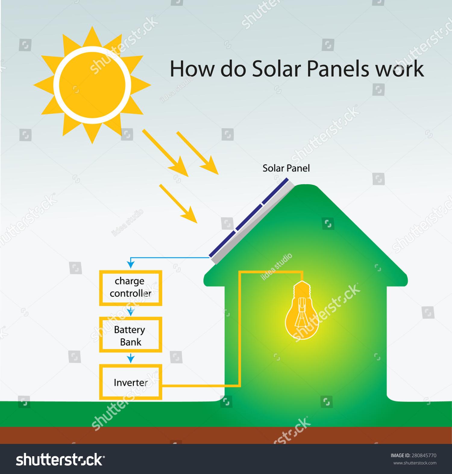 How Do Solar Panels Work Info Graphic Stock Vector Illustration ...
