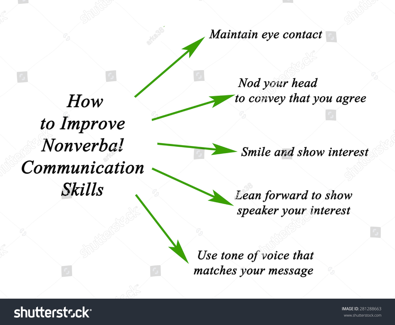Ways to Nonverbal Communication