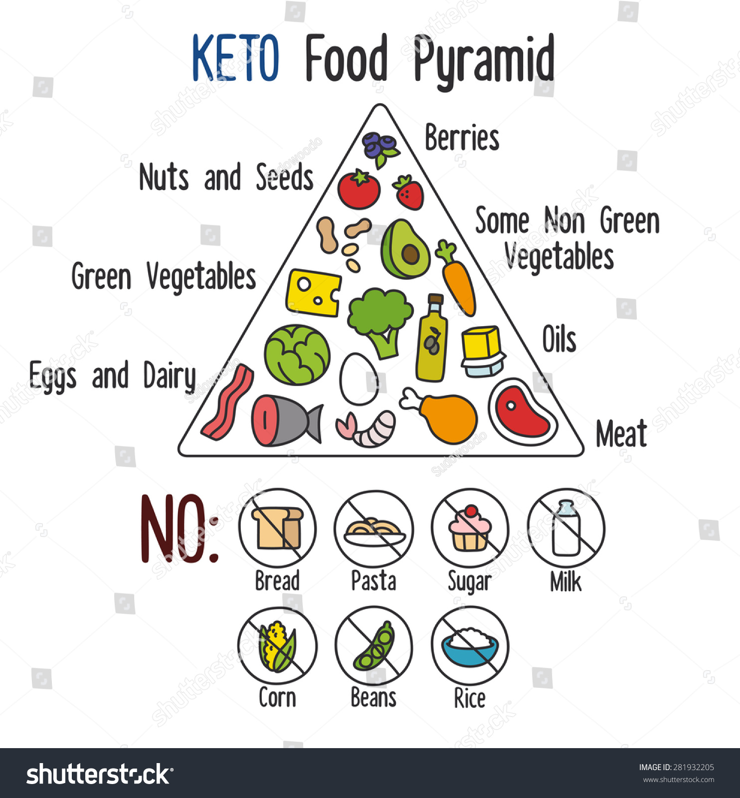 Nutrition Infographics Food Pyramid Diagram Ketogenic Stock Vector 281932205 - Shutterstock