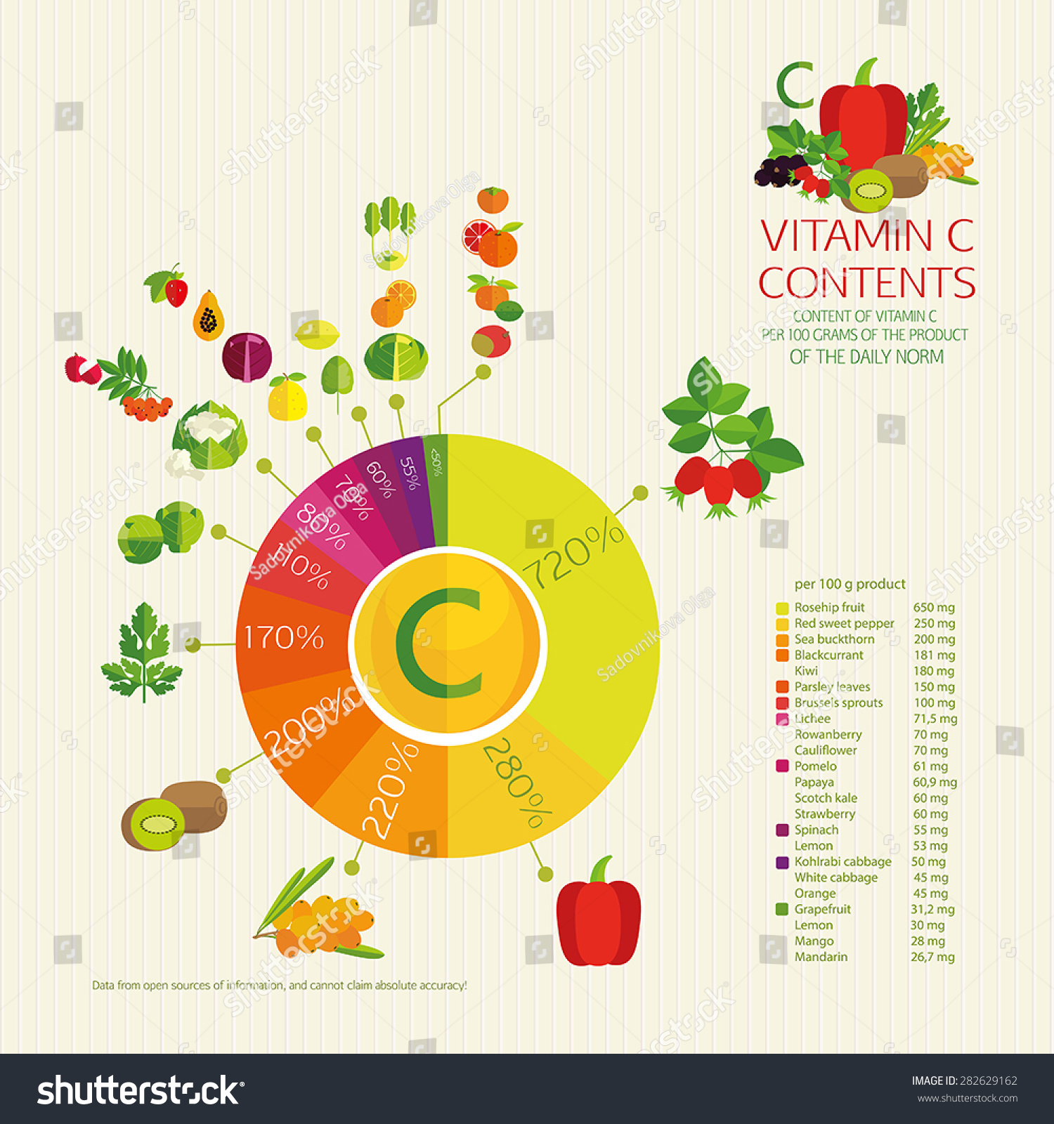 diagram vitamin c content vegetables fruits and berries. Black Bedroom Furniture Sets. Home Design Ideas