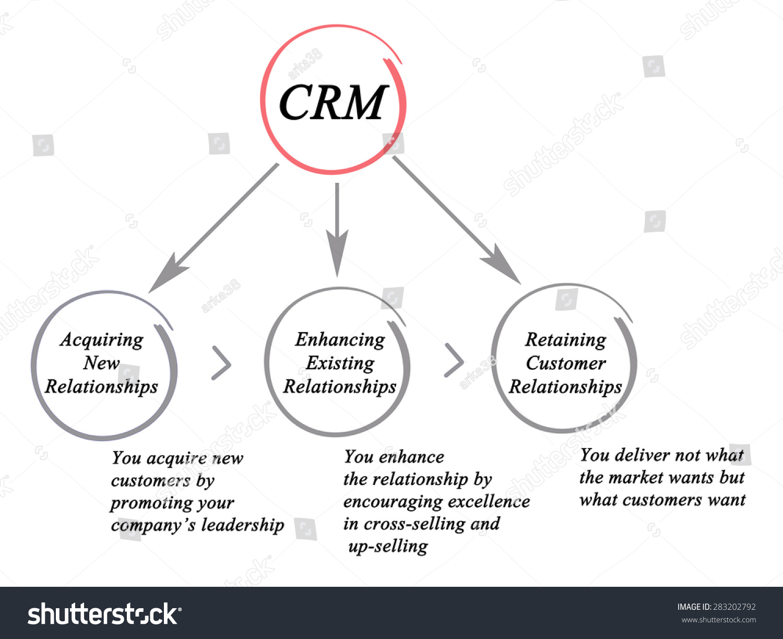 Royalty Free Stock Illustration Of Diagram Customer Relationship