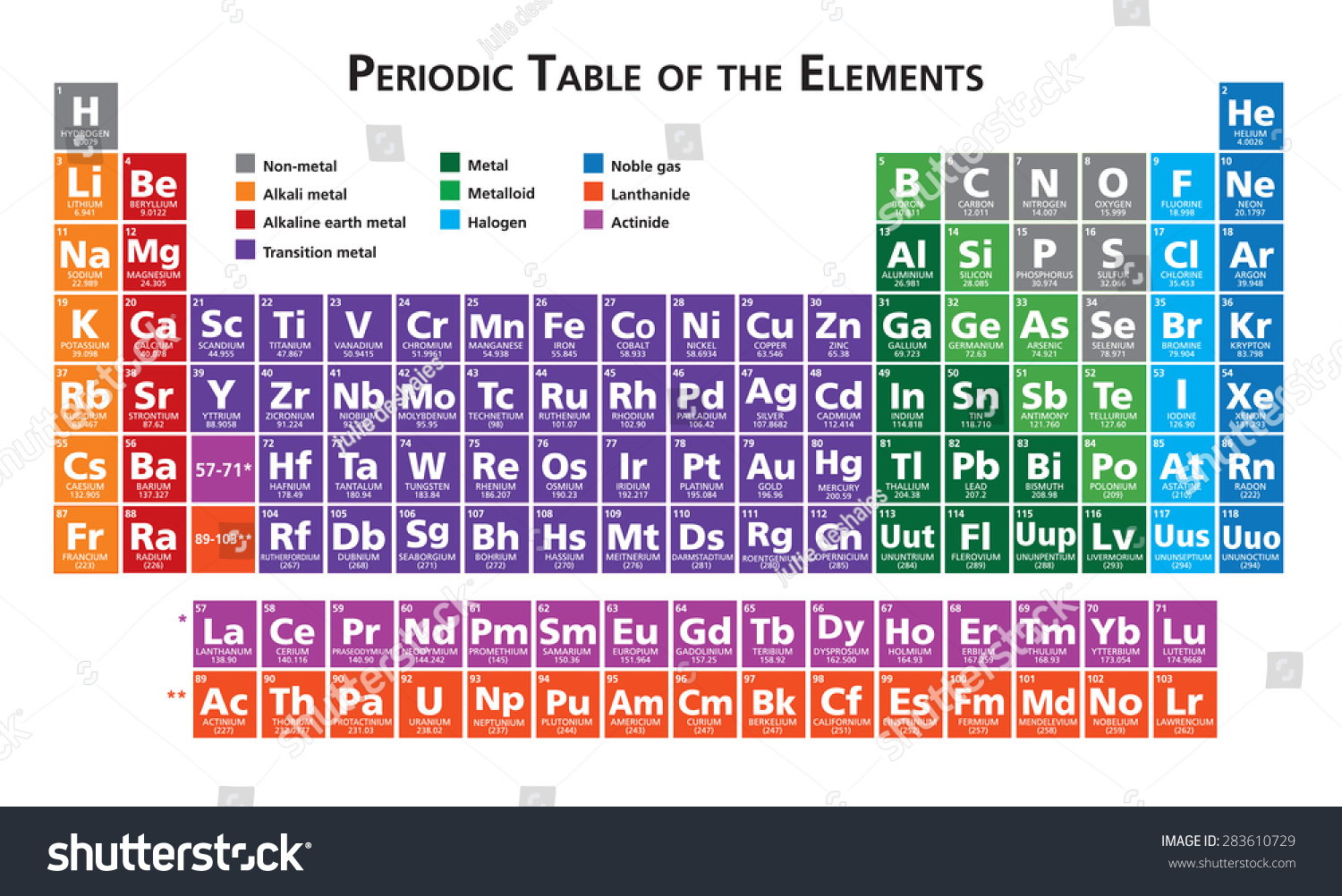 Periodic table elements illustration vector multicolor stock periodic table of the elements illustration vector multicolor gamestrikefo Gallery