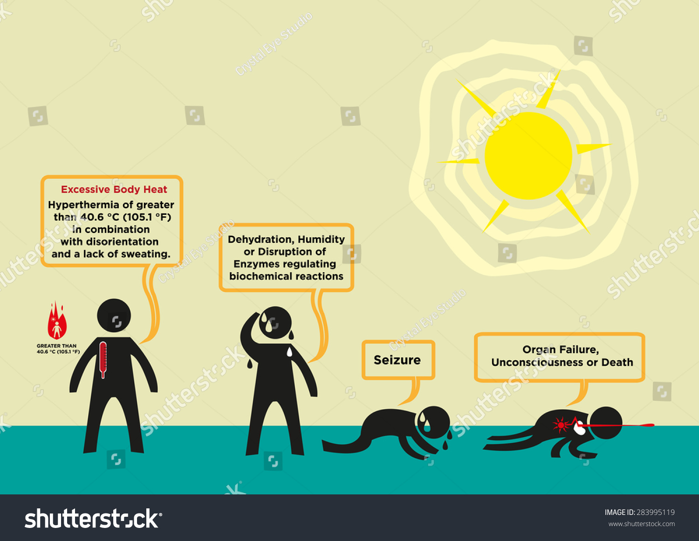 heat stroke presentation