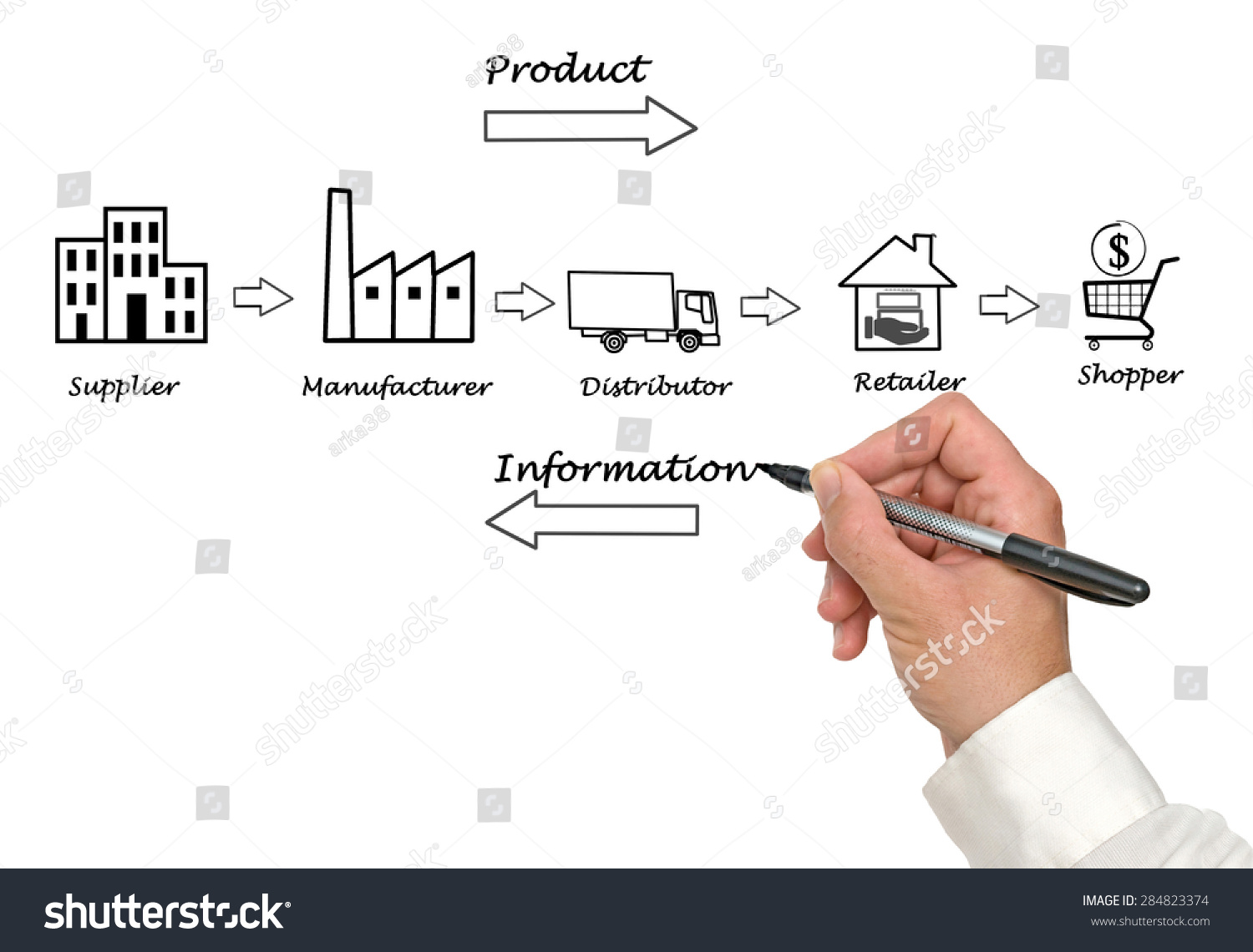 royalty free supply chain diagram 284823374 stock photo avopix Supply Chain Model supply chain diagram 284823374