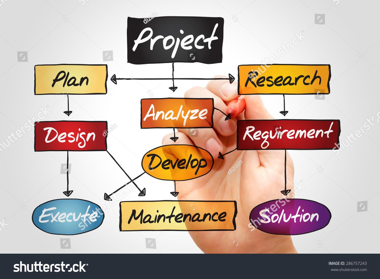Flow Chart Project Development Business Concept Stock Photo Edit