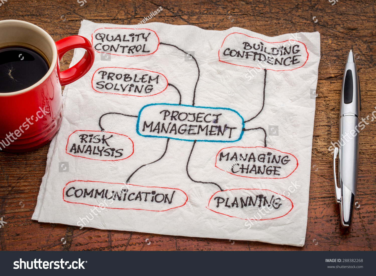 flow chart for cafe coffee day project Competitive advantage analysis for a coffee shop the business is open 20 hours per day coffee and broadway cafe affect your business project focus.