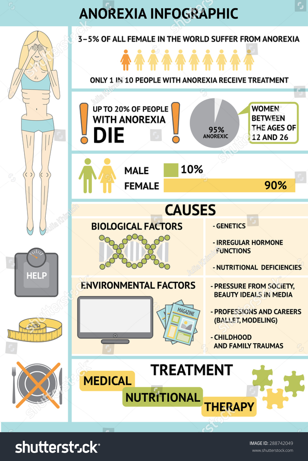 characteristics causes and treatment of bulimia Find the best bulimia treatment programs and dual diagnosis rehabs bulimia nervosa is an eating disorder usually characterized by bulimia often causes.