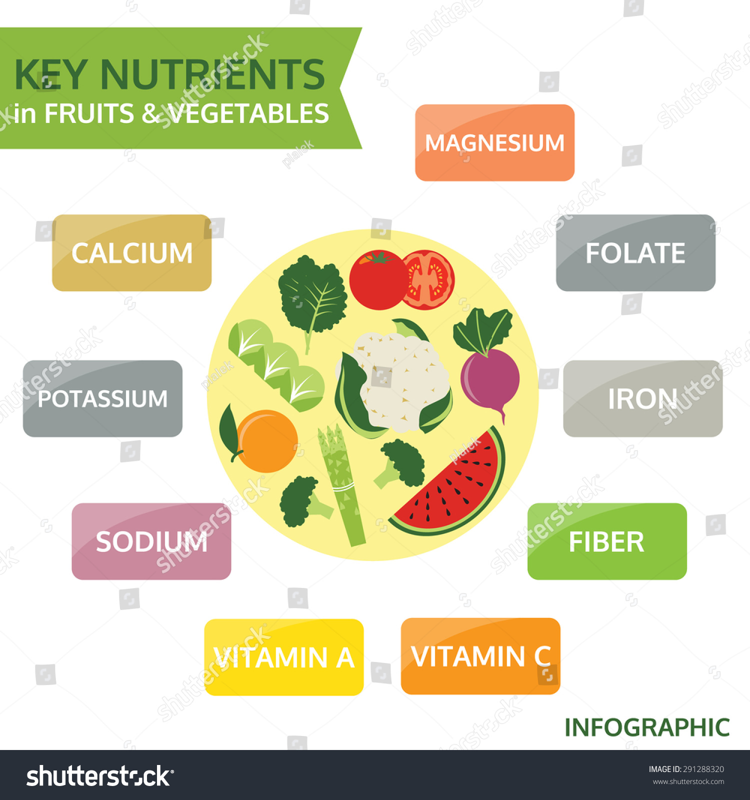 fruits and vegetables fruits and vegetables nutrients