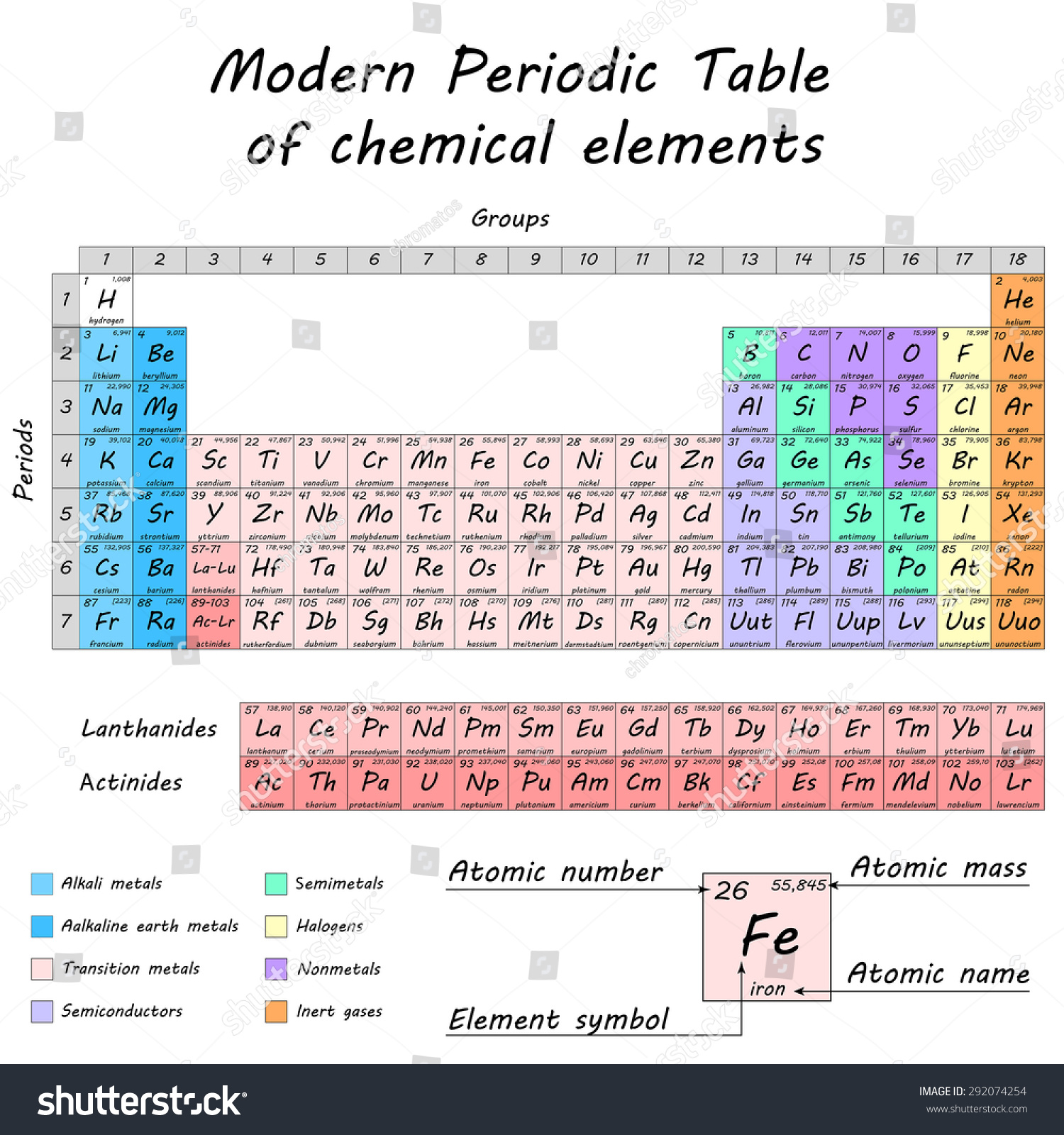 Periodic table chemical elements colored differentiated stock periodic table of chemical elements colored differentiated cells 2d vector eps 8 gamestrikefo Images