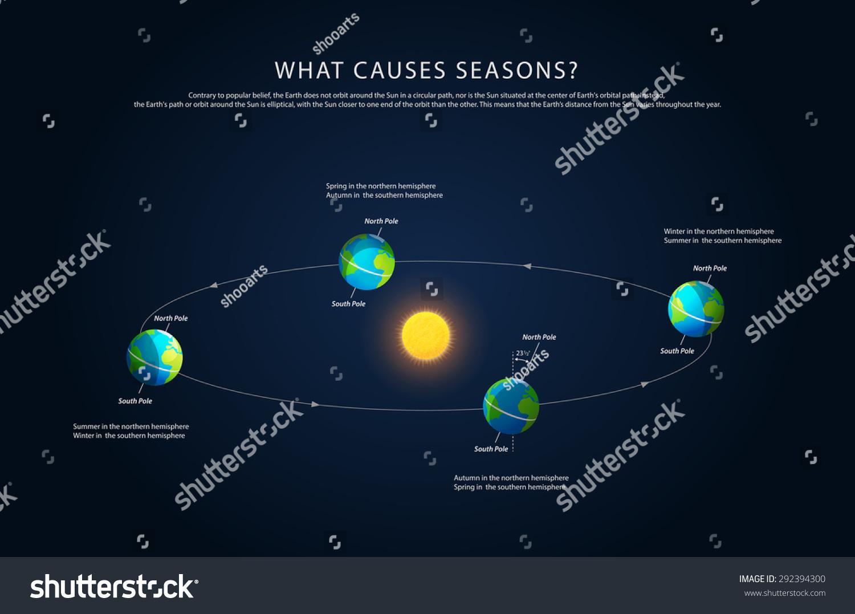 Earth rotation changing seasons realistic vector stock vector earth rotation and changing seasons realistic vector pooptronica Images