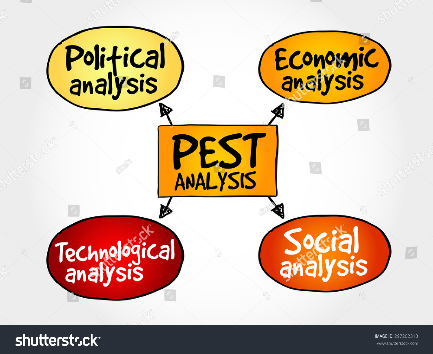 twitter pest analysis Pestle analysis - the pest or pestle analysis tool is one of many used to help managers identify their market positioning and strengths.