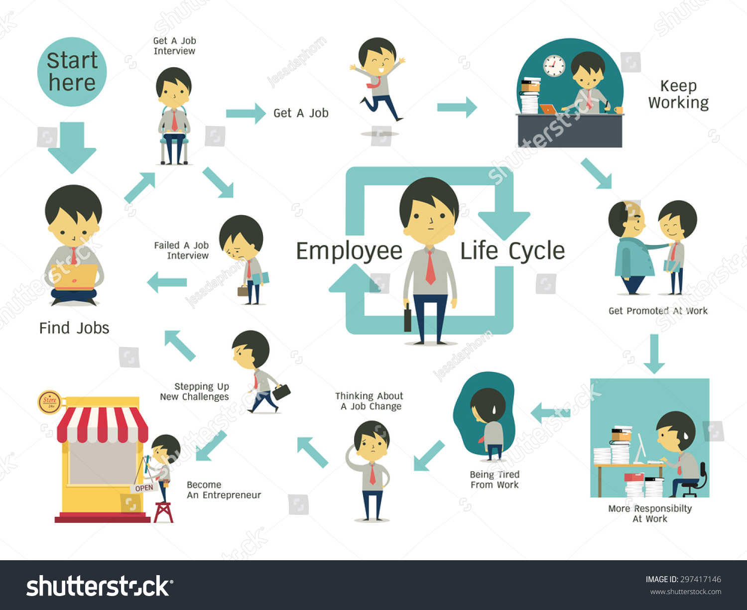 Character Design Career Information : Infographics illustration employee life cycle simple stock