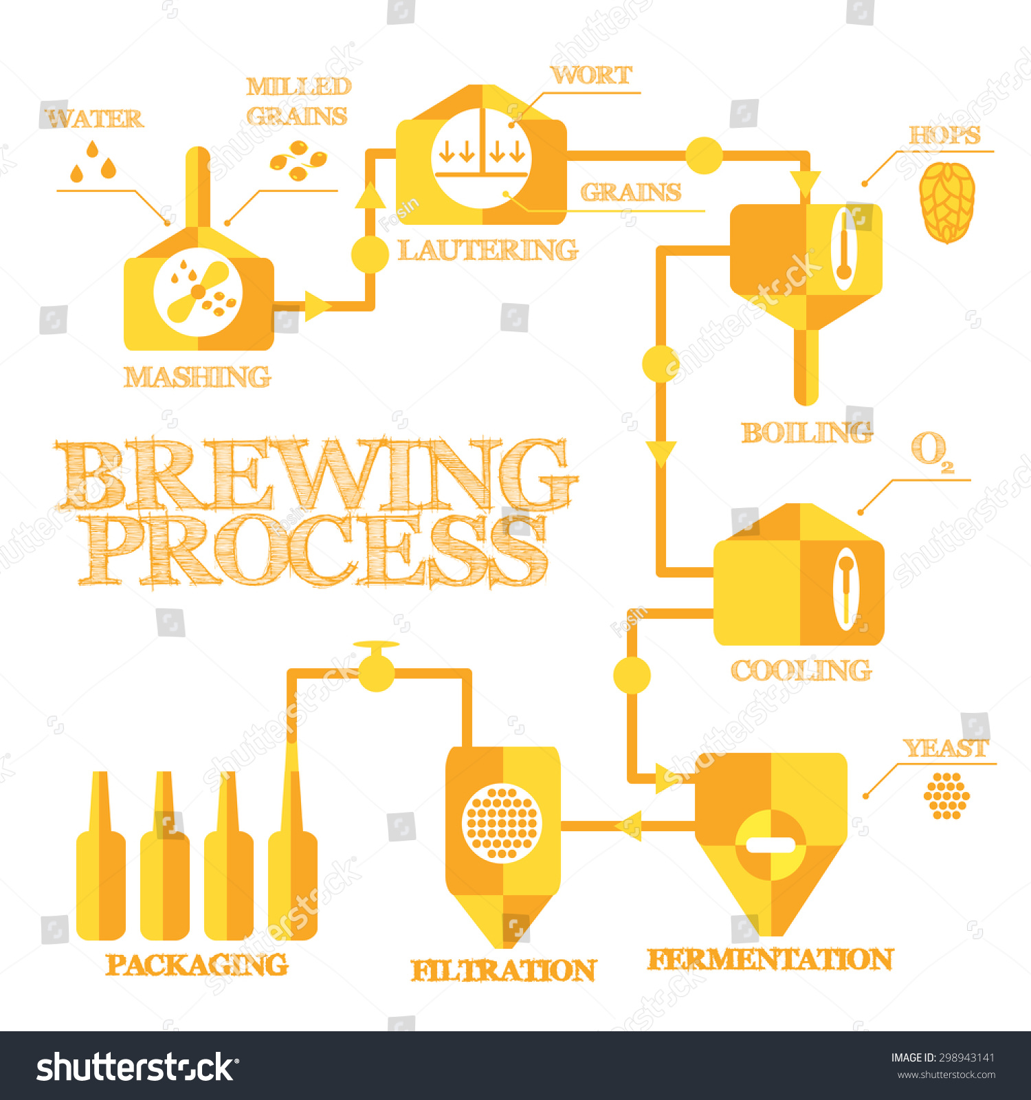 Brewery Steps Beer Brewing Process Elements Stock Vector 298943141 ...