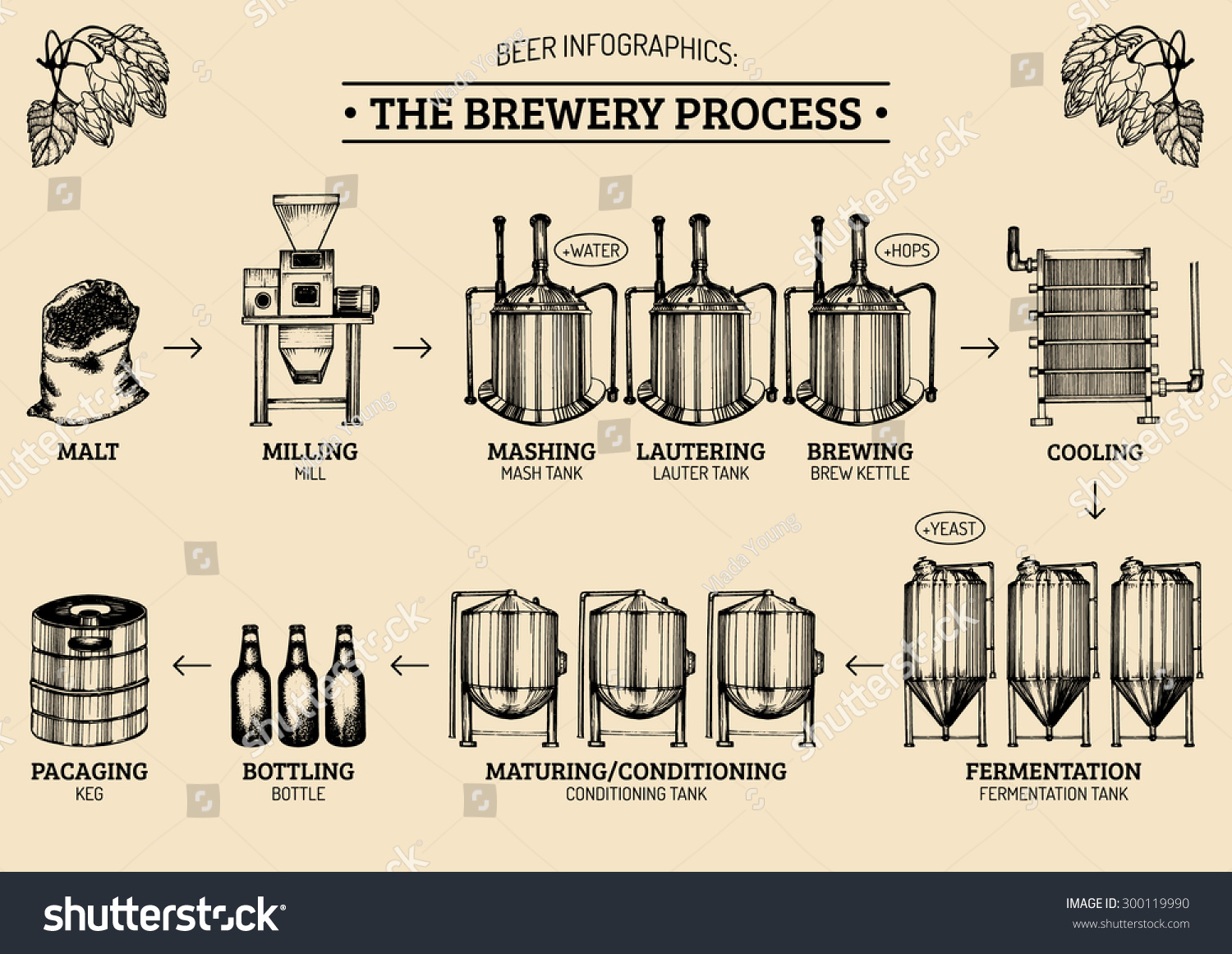 process of manufacturing beer essay When a manufacturing company begins production of a new material, it has a choice as to the manufacturing process it uses the type of process depends on the facility, the staff, and the information systems available.