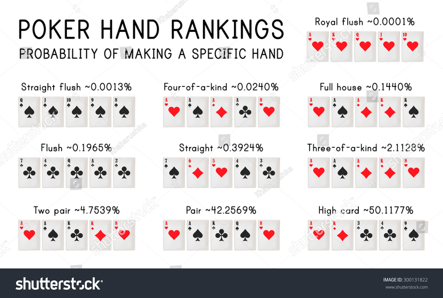 Card hand rankings