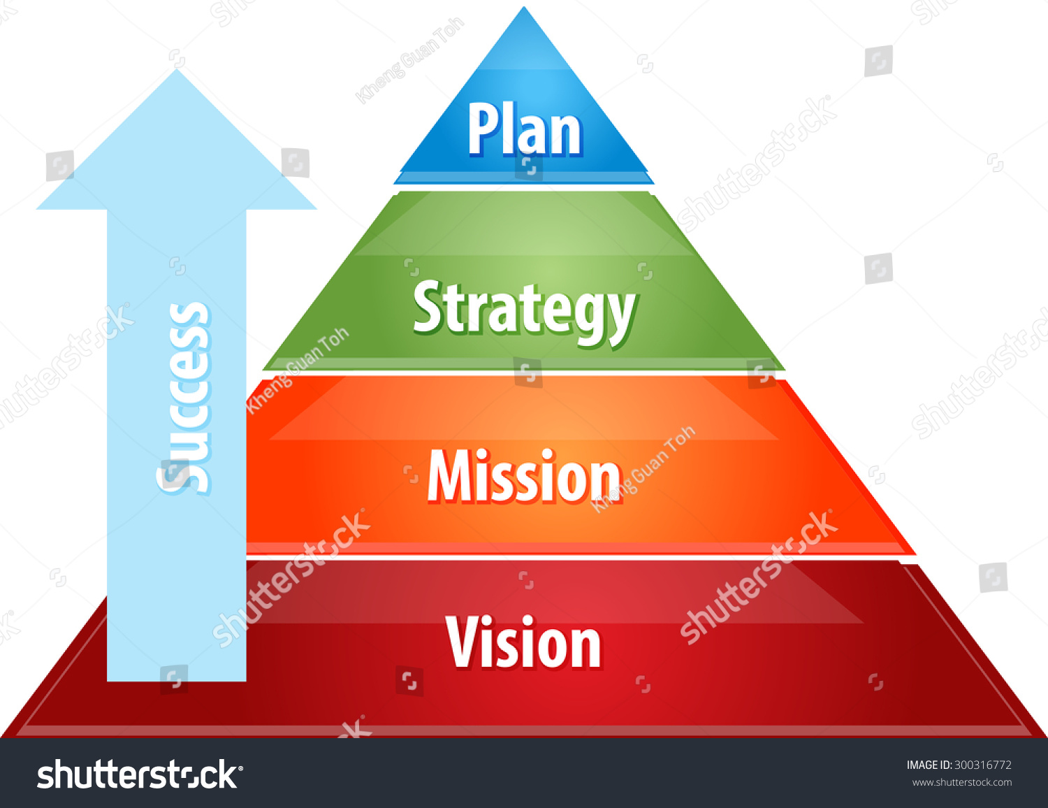 Strategy pyramid business plan essays about choices in life