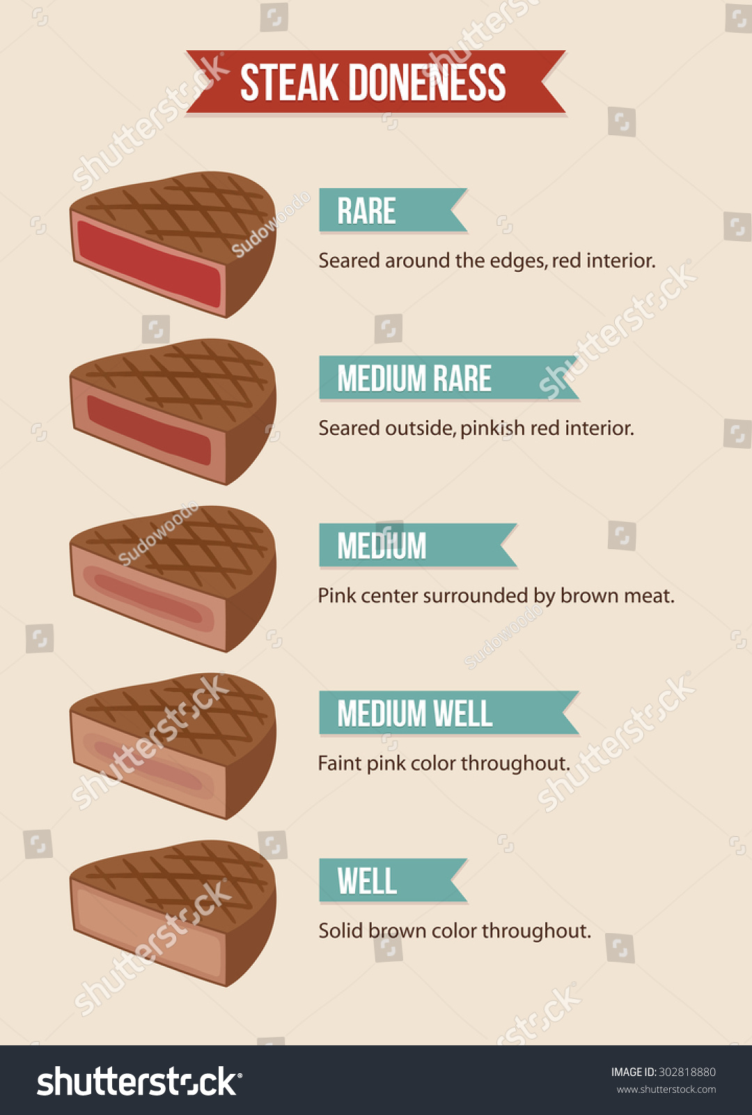 infographic chart steak doneness rare well stock vector Ritz Logo Welch's Logo