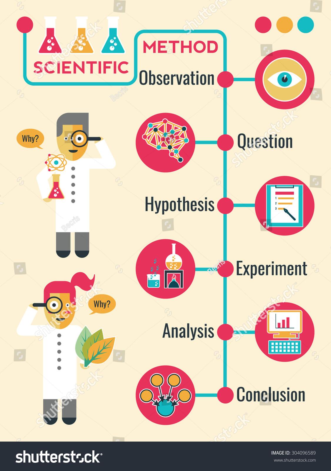 Calendar Method With Illustration : Illustration scientific method infographic timeline chart