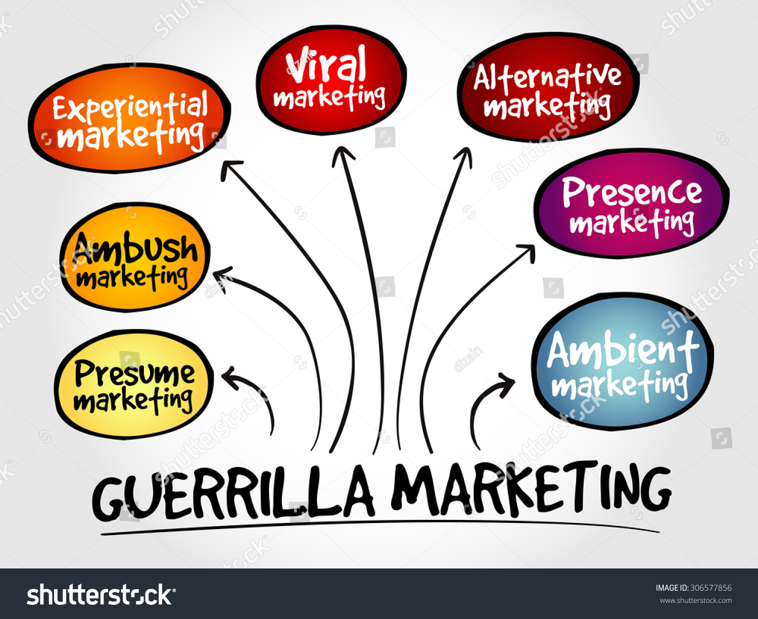The Guerrilla Marketing Plan – 7 Sentences To Marketing Clarity