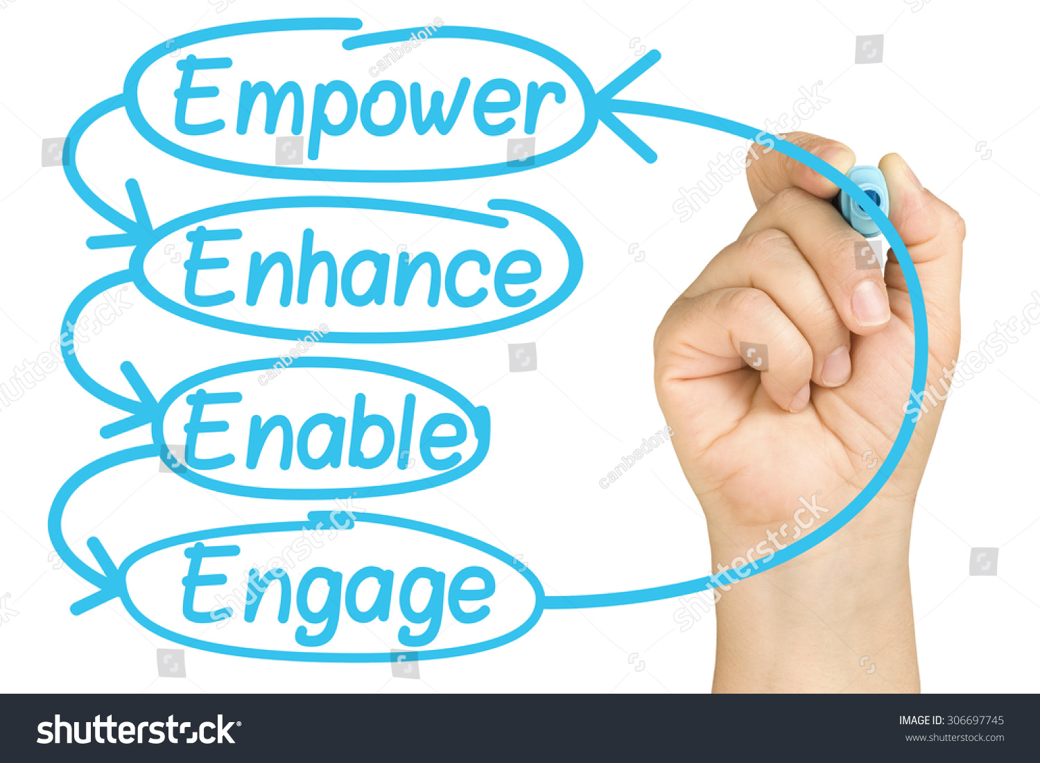 project on employee empowerment Growth to empowering its employees human resources empowerment is a necessary managerial tool without empowerment, and project managers cannot be successful in.