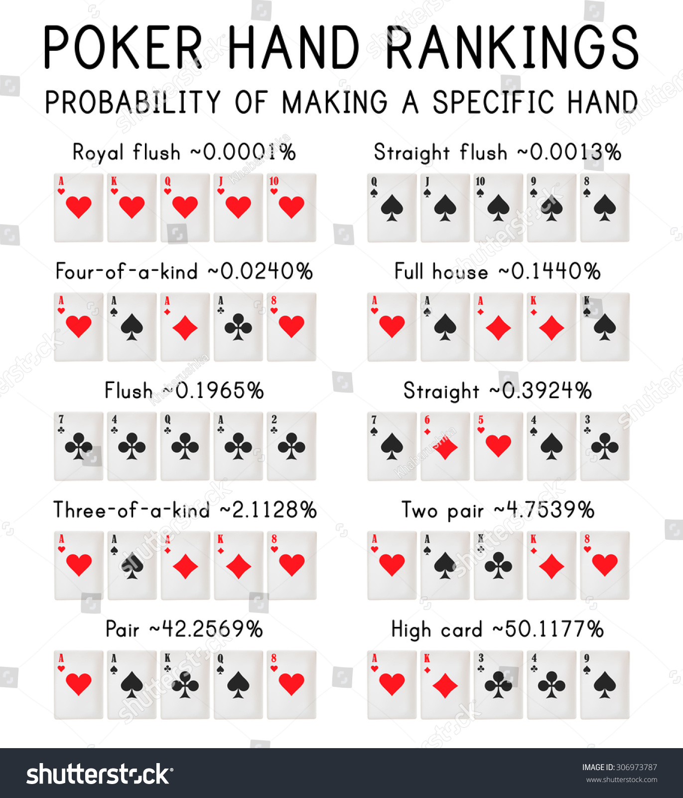 rank of hands in texas holdem