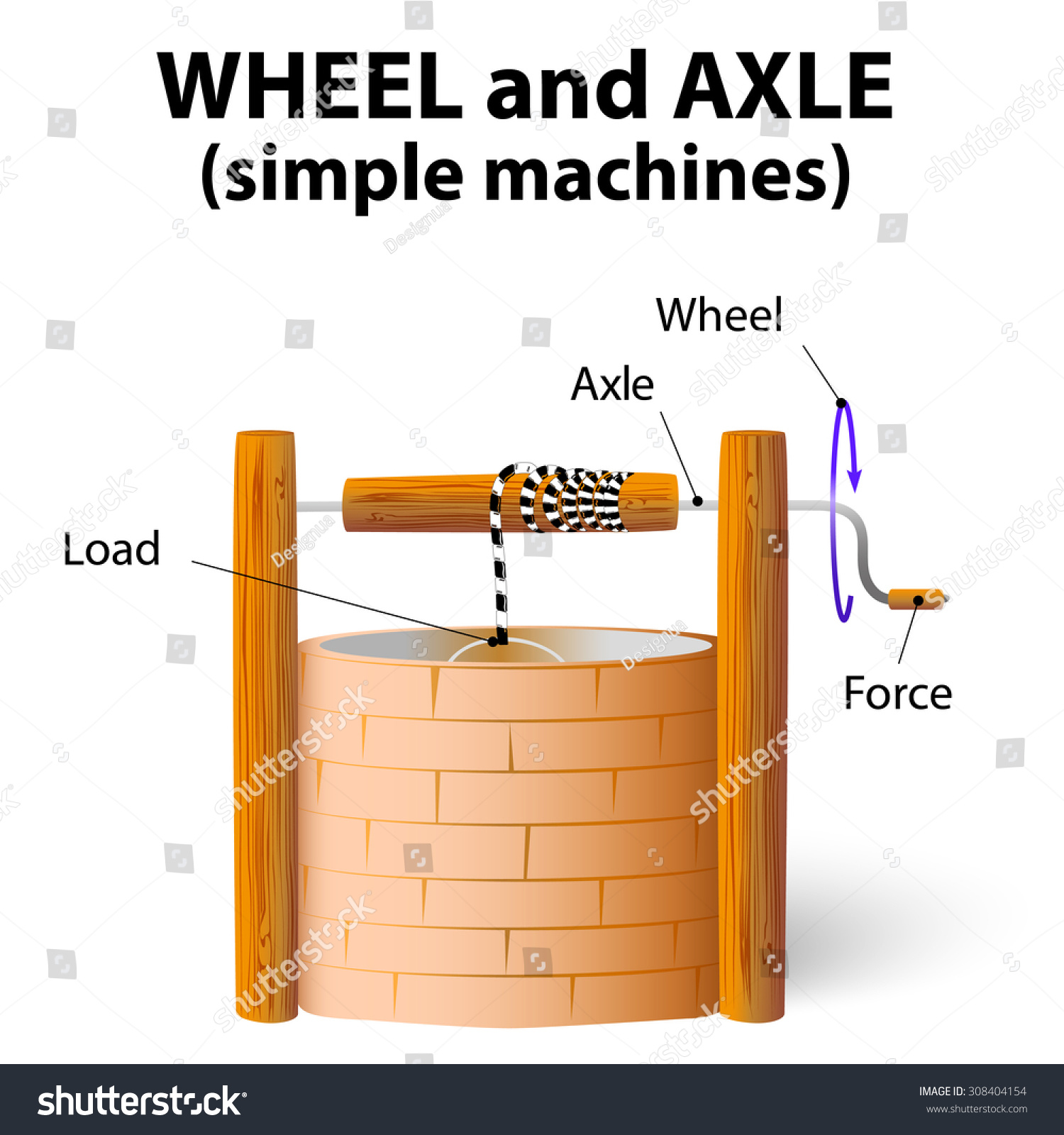 exles of wheel and axle simple machine