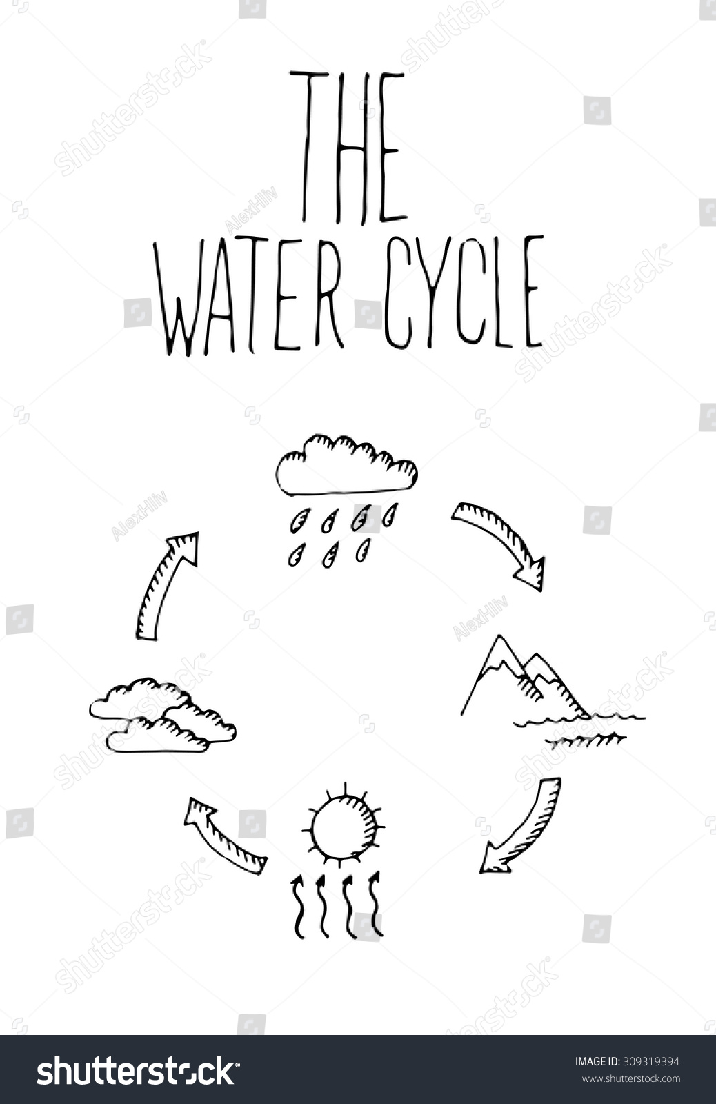 Hand drawn water cycle on white background vector illustration