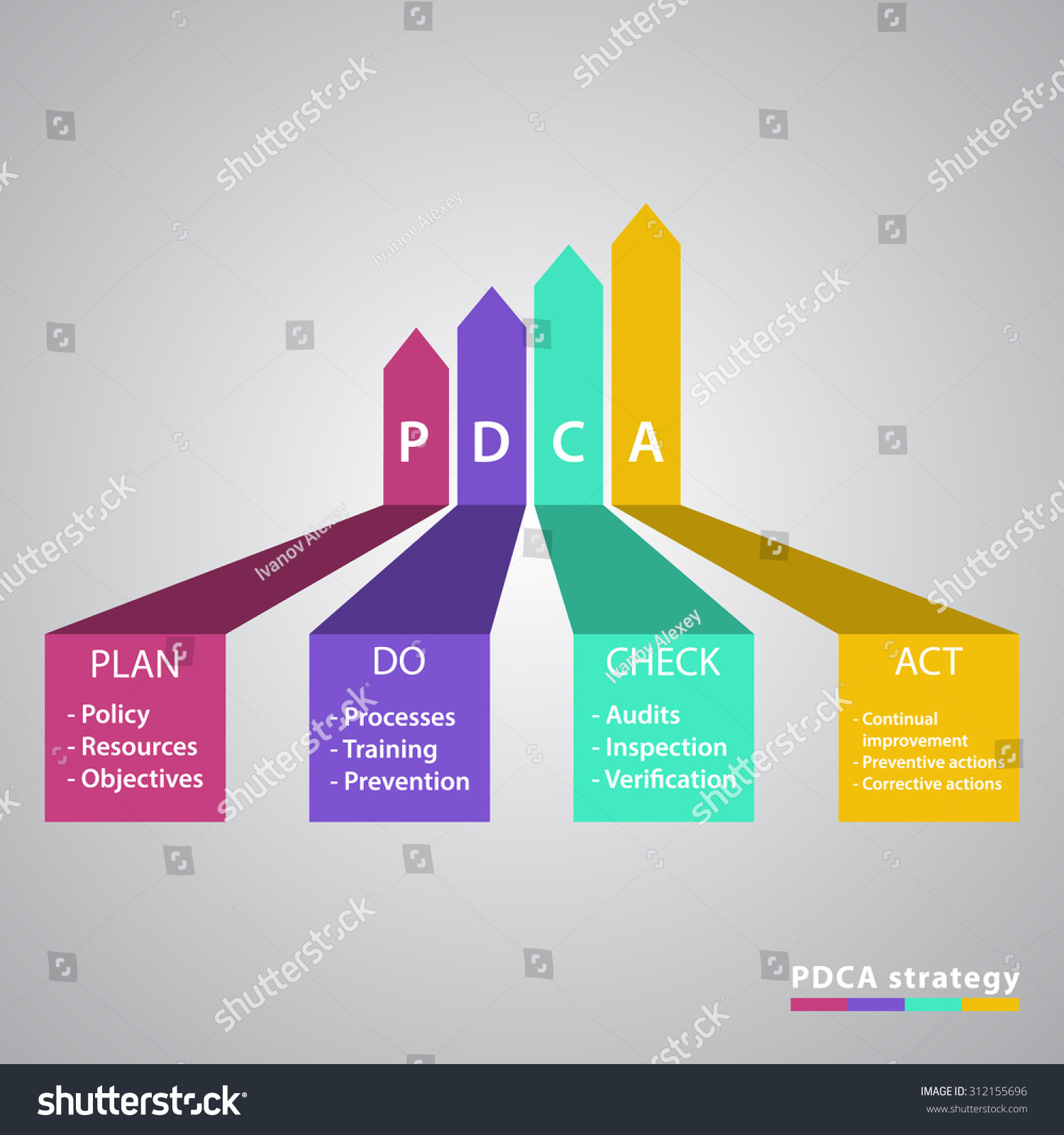 Pdca Plan Do Check Act Diagram Stockillustration 312155696 ...