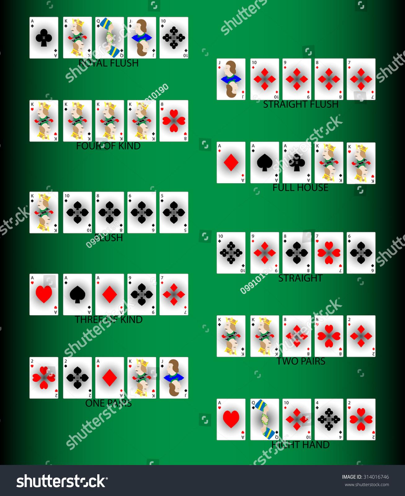Poker combinations order