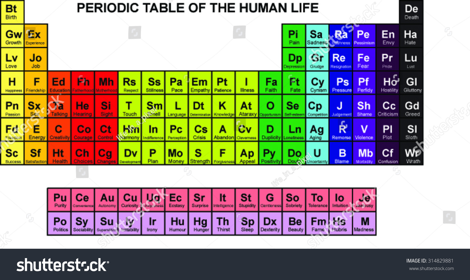 Periodic table feelings conditions human life stock vector periodic table of feelings and conditions in human life gamestrikefo Choice Image