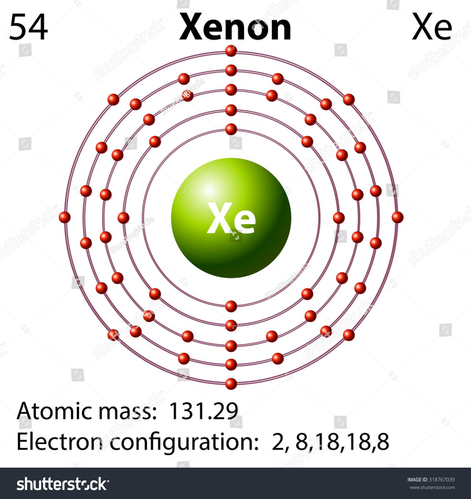 Xenon Orbital Diagram Symbol Electron...