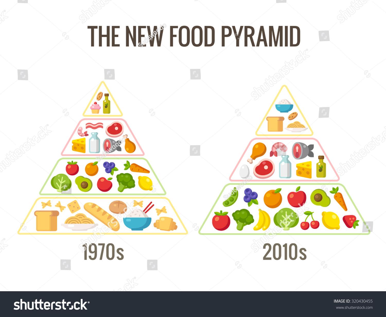 New Food Pyramid Information