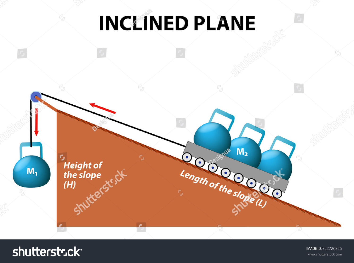 inclined plane simple machine uses inclined plane simple machines plane simple machines stock illustration 322726856