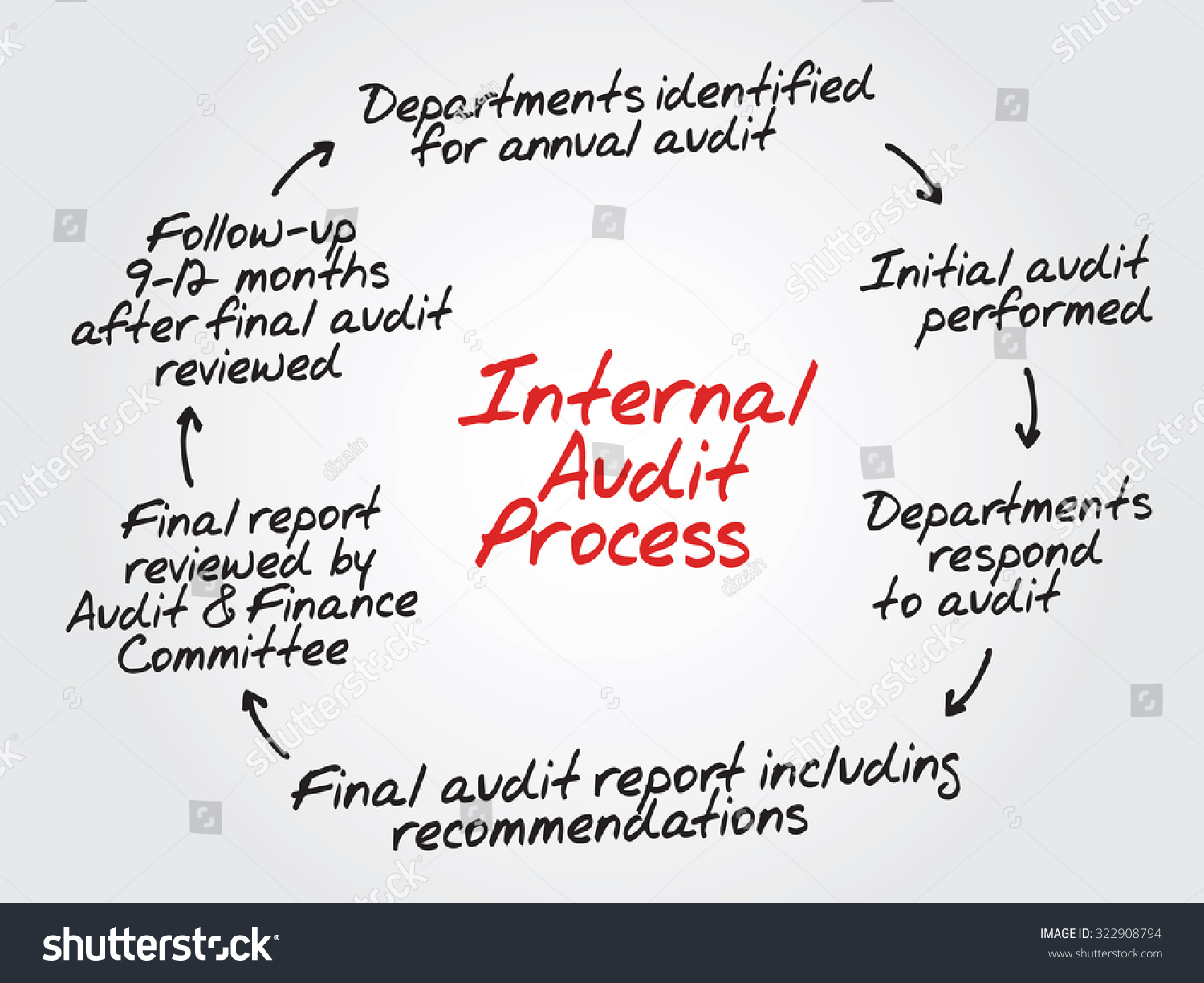 Internal Audit Process Flow Chart Diagram Stock Illustration