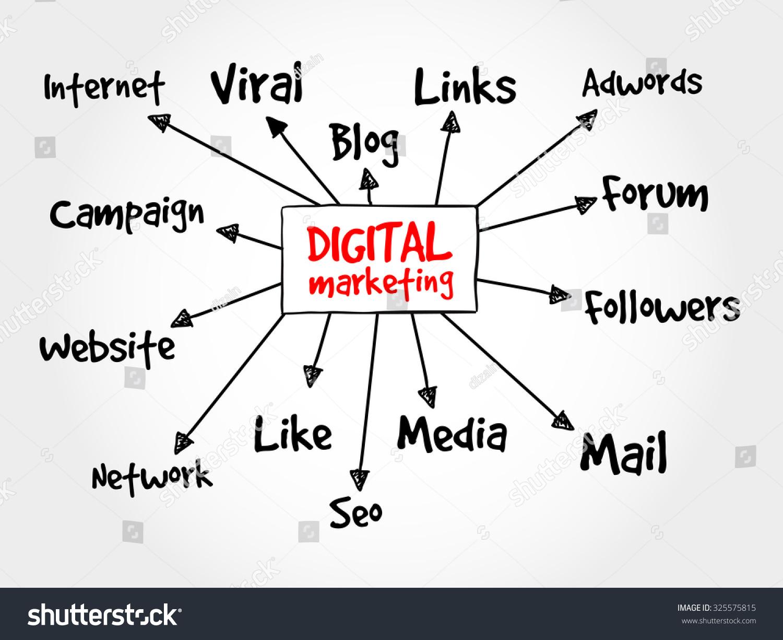 Digital marketing mind map flowchart concept stock vector digital marketing mind map flowchart concept for presentations and reports nvjuhfo Images