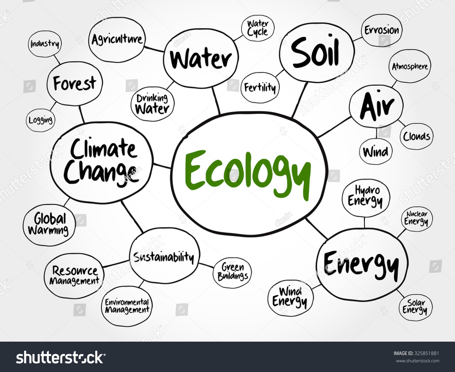Ecology mind map flowchart concept presentations stock vector ecology mind map flowchart concept for presentations and reports nvjuhfo Images