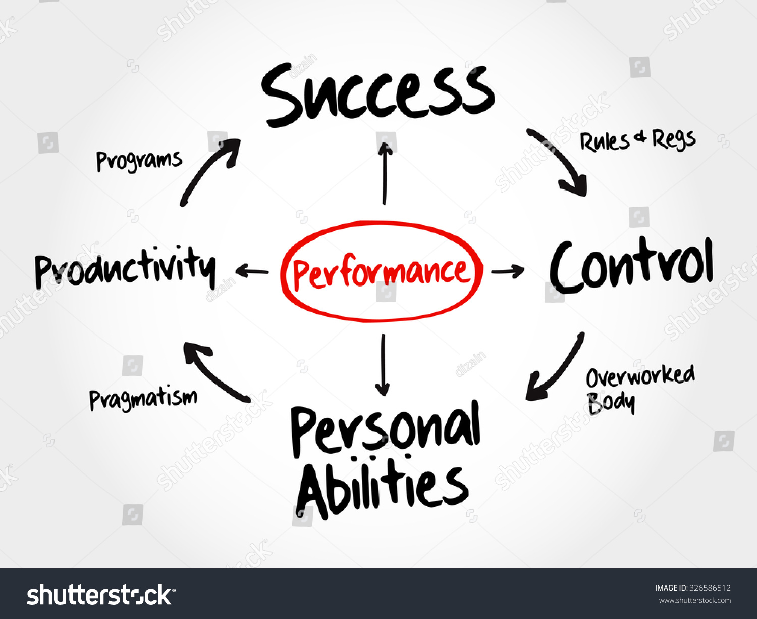 performance mind map flowchart business concept stock vector performance mind map flowchart business concept for presentations and reports