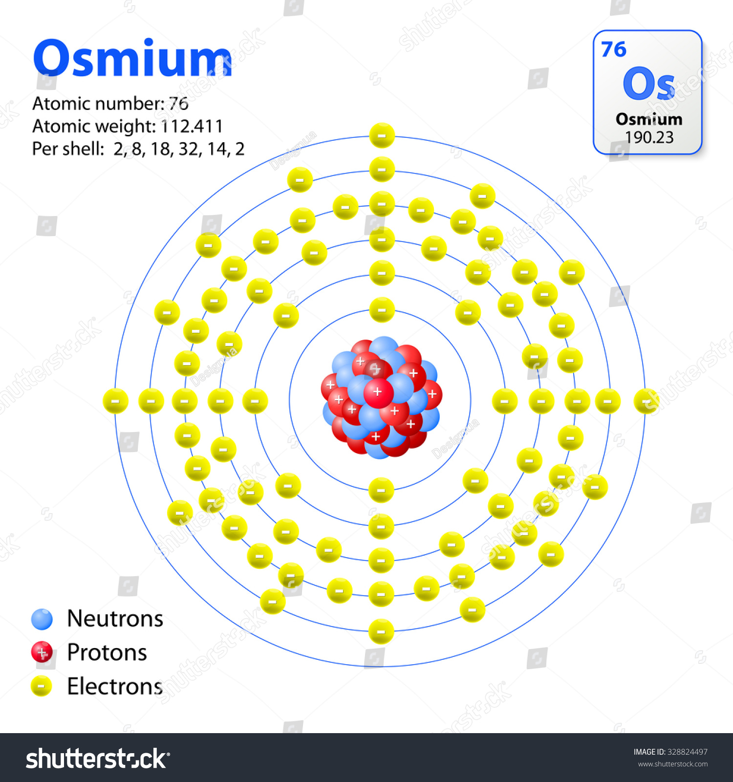 Osmium Platinum: This Diagram Shows The Electron Shell Configuration For