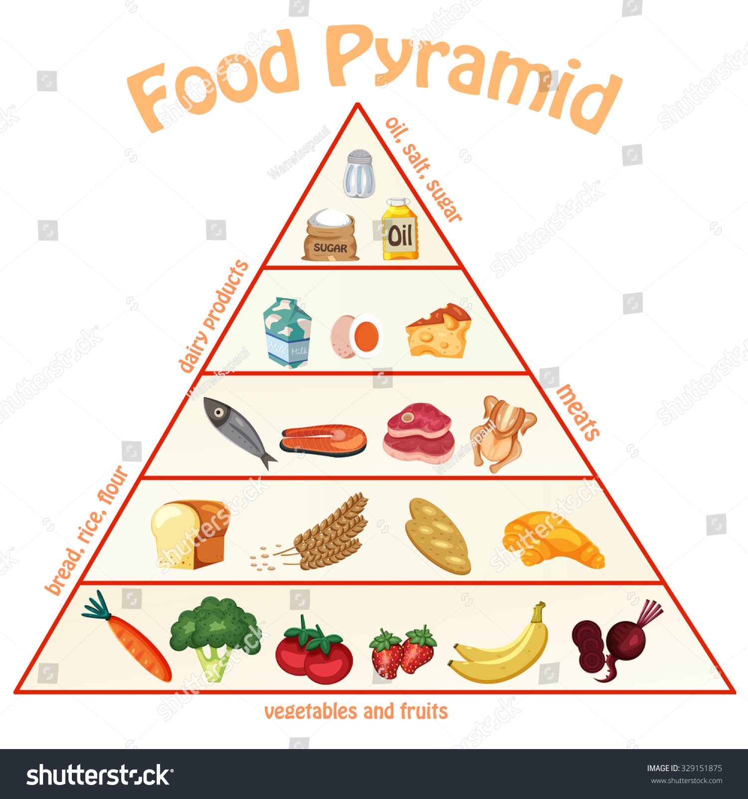 Diagram Of Food Pyramid on Printable Myplate Healthy