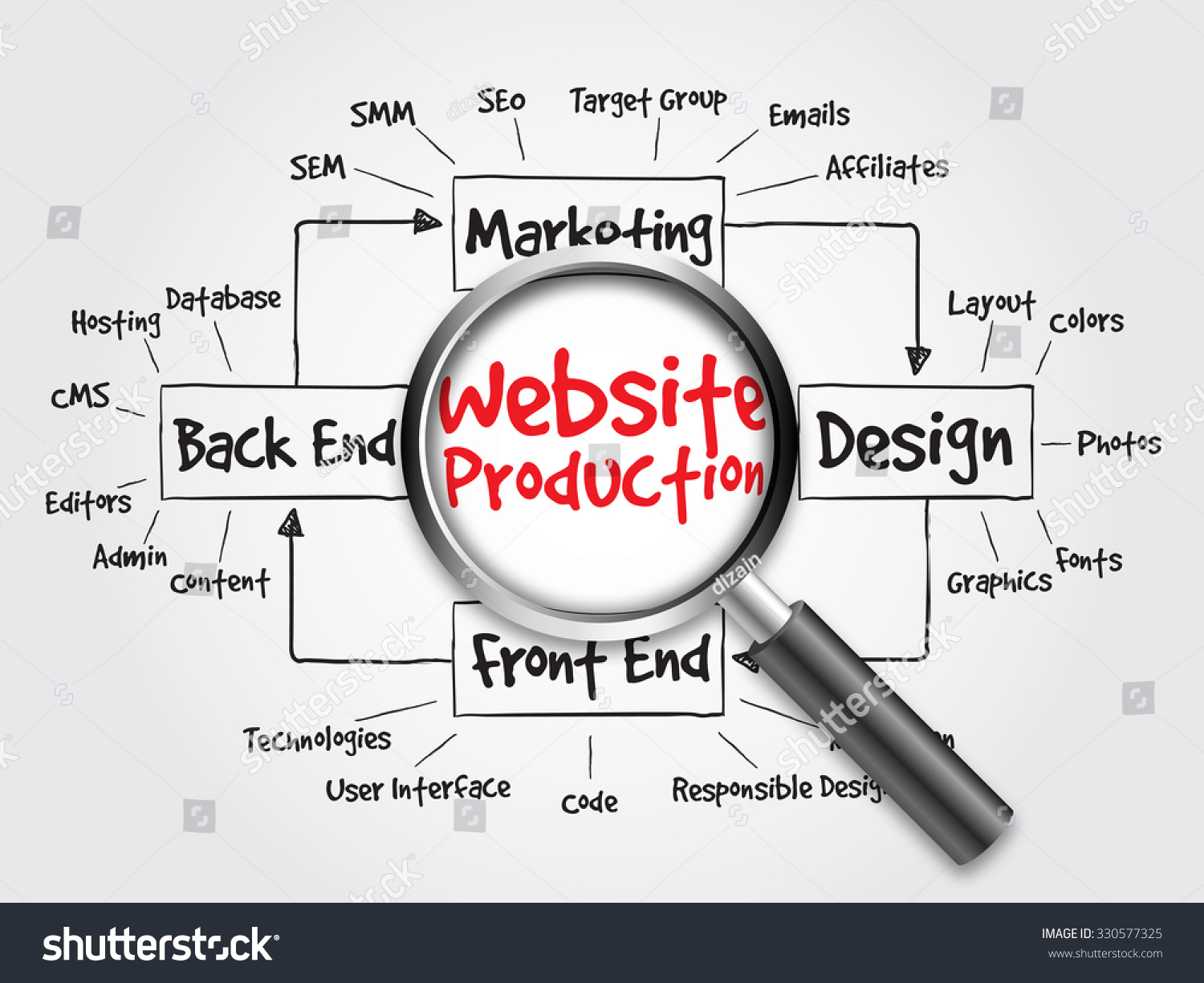 Website production process diagram, flow chart with magnifying glass,  concept