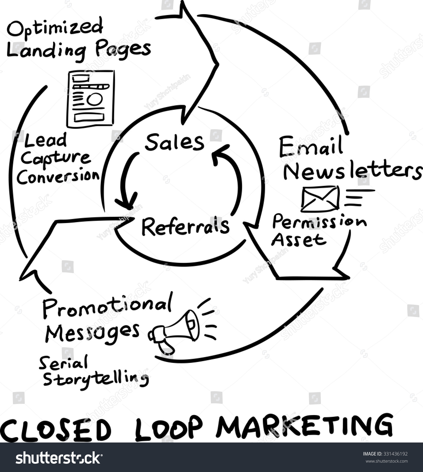 Hand drawn concept whiteboard drawing closed loop for Easy whiteboard drawings