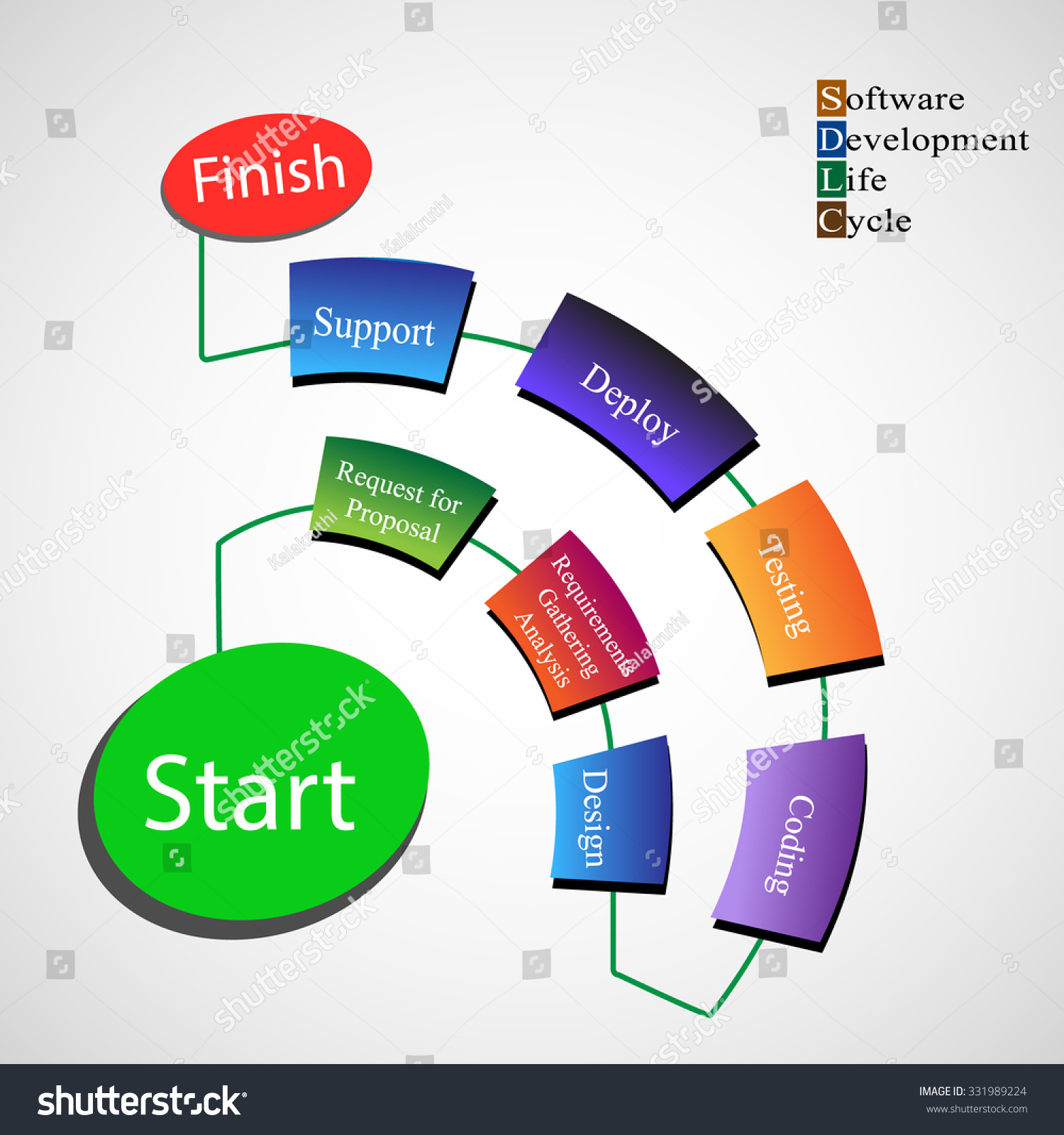 software development life cycle tools