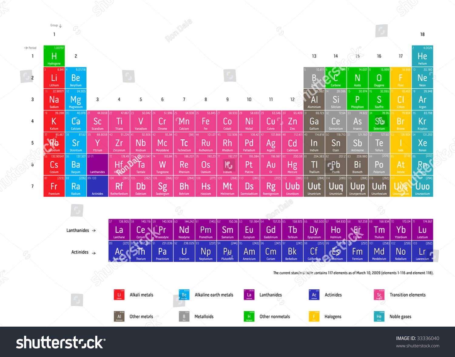 Complete periodic table chemical elements current stock vector complete periodic table of the chemical elements current standard table contains 117 elements as of urtaz Gallery