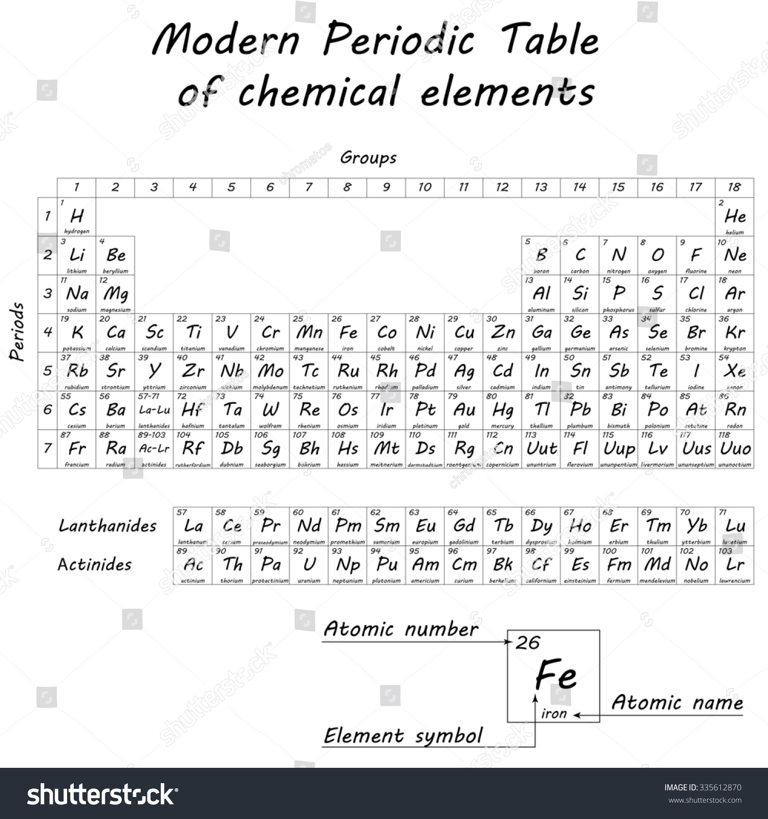 When did dmitri mendeleev invent the periodic table image dmitri mendeleev periodic table of elements choice image periodic table chemical elements by dmitri stock illustration gamestrikefo Choice Image