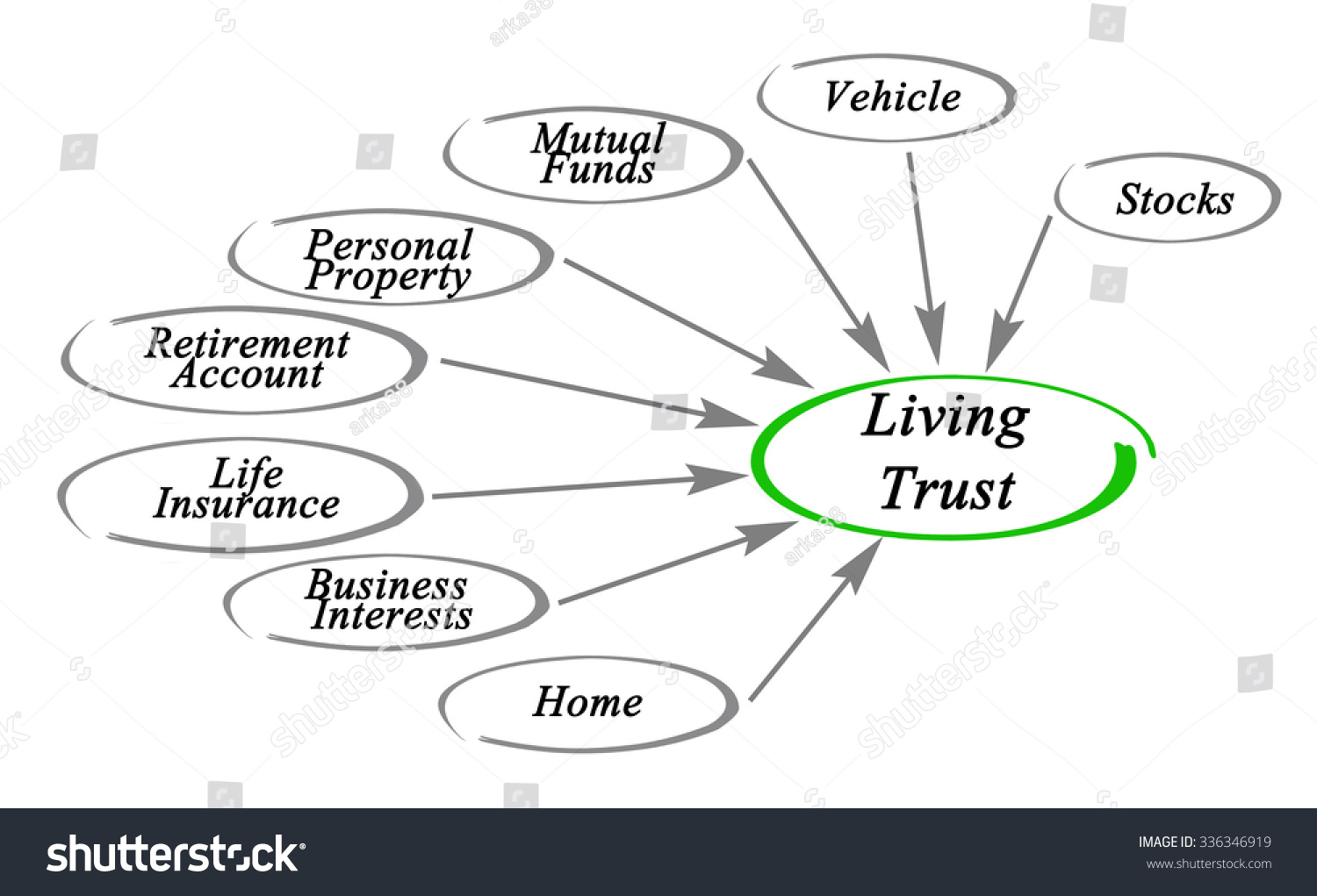 Diagram Living Trust Stock Illustration 336346919 - Shutterstock